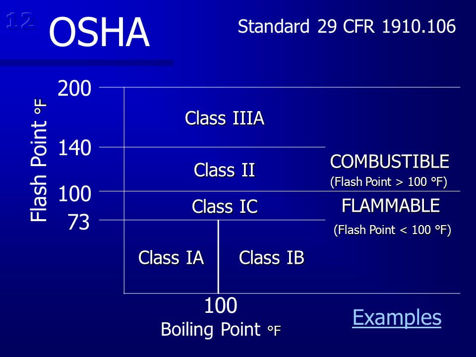OSHA 12 200 Flash Point °F 140 100 73 100 Examples