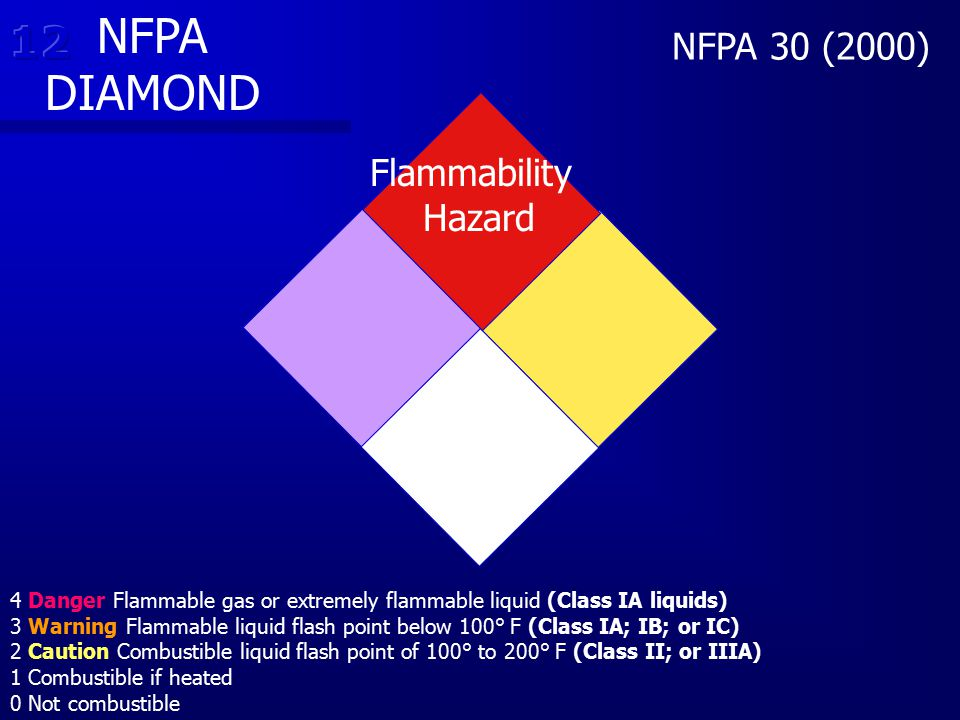 NFPA DIAMOND 12 NFPA 30 (2000) Flammability Hazard
