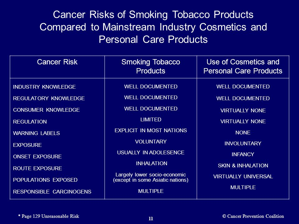 Cancer Risks of Smoking Tobacco Products Compared to Mainstream Industry Cosmetics and Personal Care Products