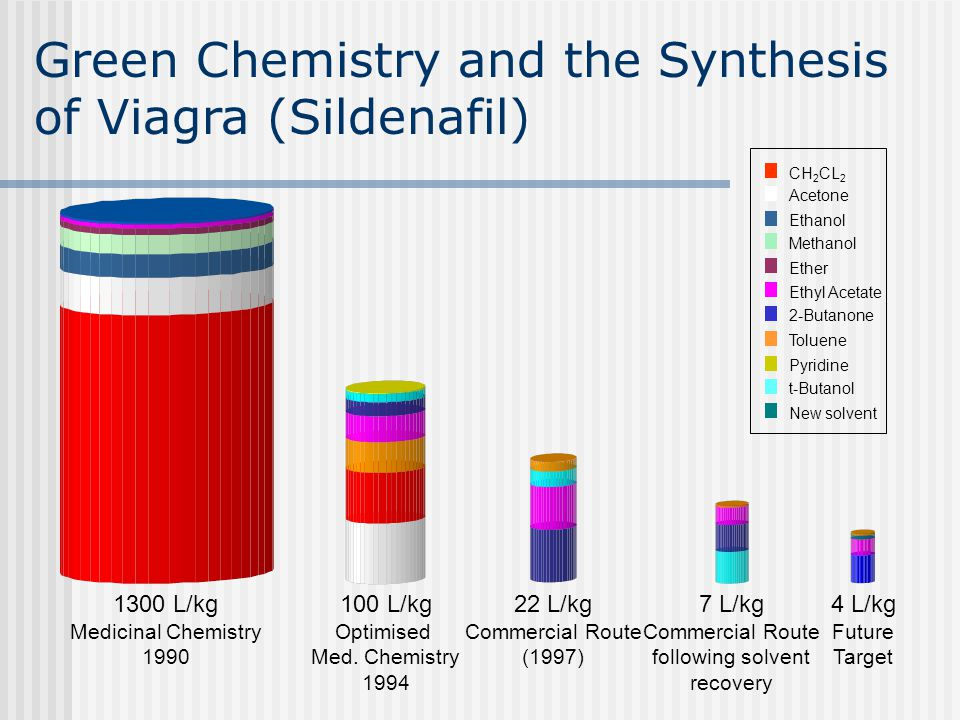 Green Chemistry and the Synthesis of Viagra (Sildenafil)
