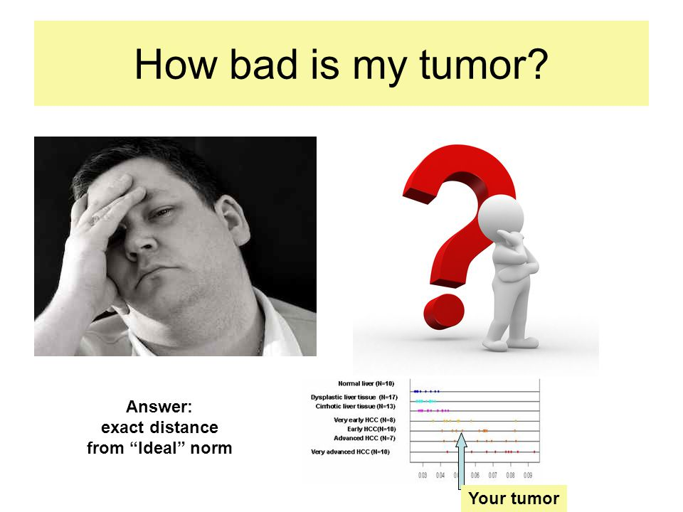 How bad is my tumor Answer: exact distance from Ideal norm