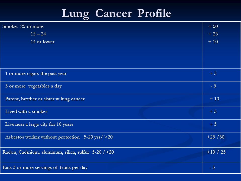 Lung Cancer Profile Smoke: 25 or more 15 – 24 14 or lower + 50 + 25