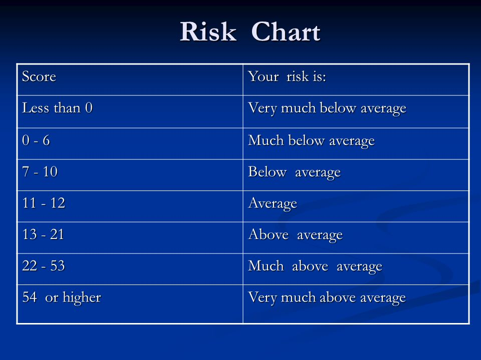 Risk Chart Score Your risk is: Less than 0 Very much below average