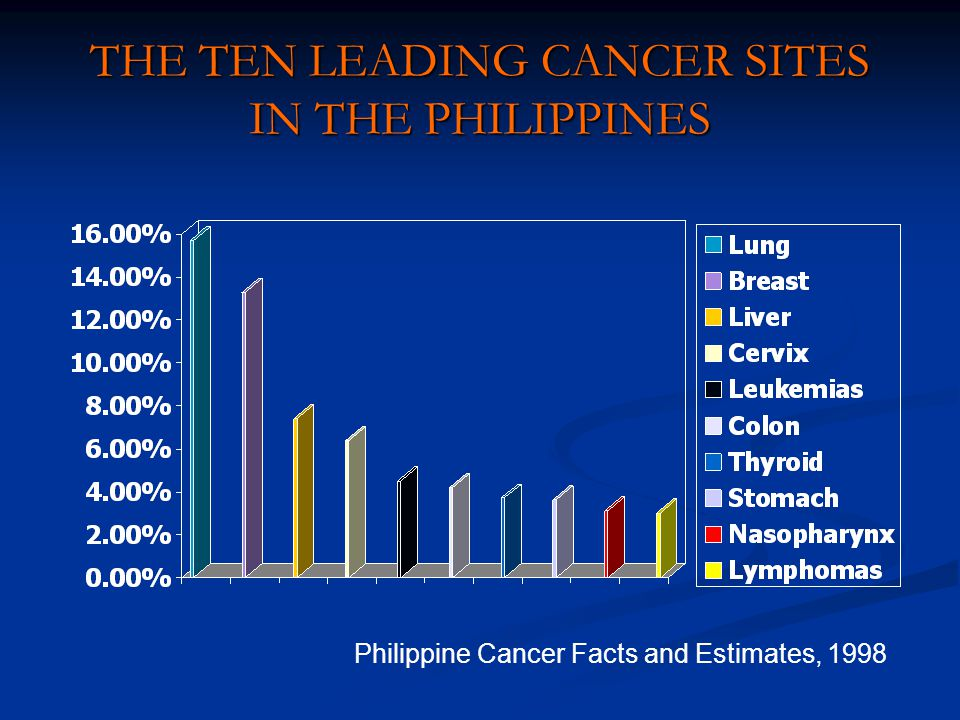 THE TEN LEADING CANCER SITES IN THE PHILIPPINES