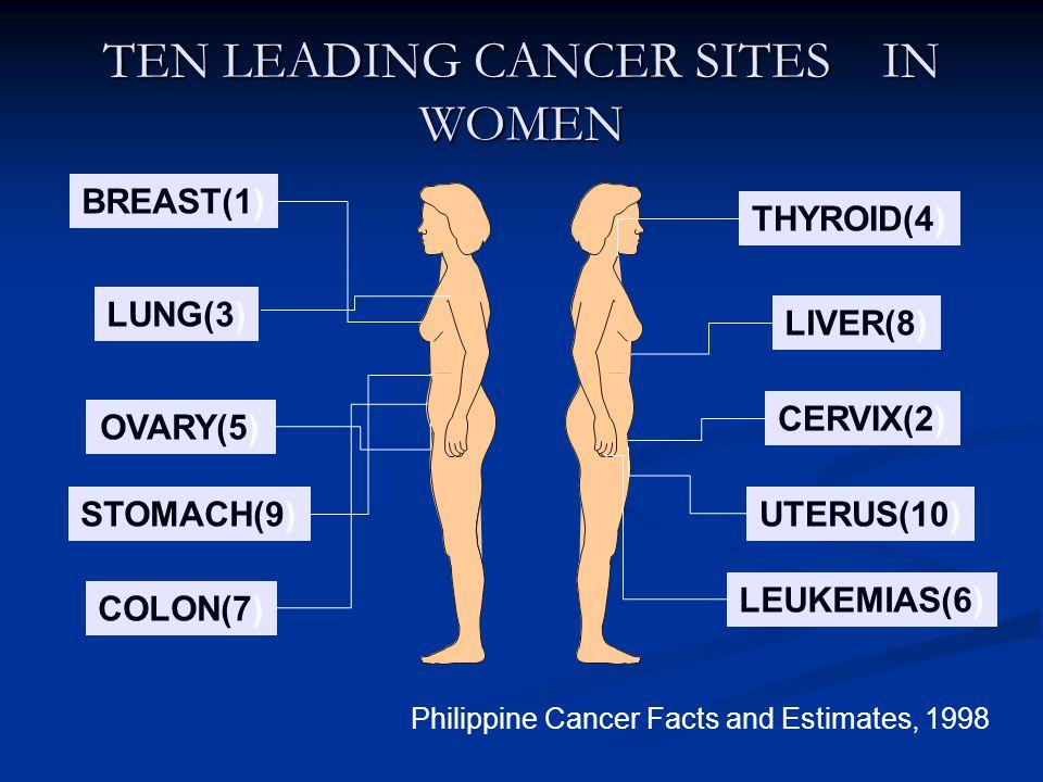 TEN LEADING CANCER SITES IN WOMEN