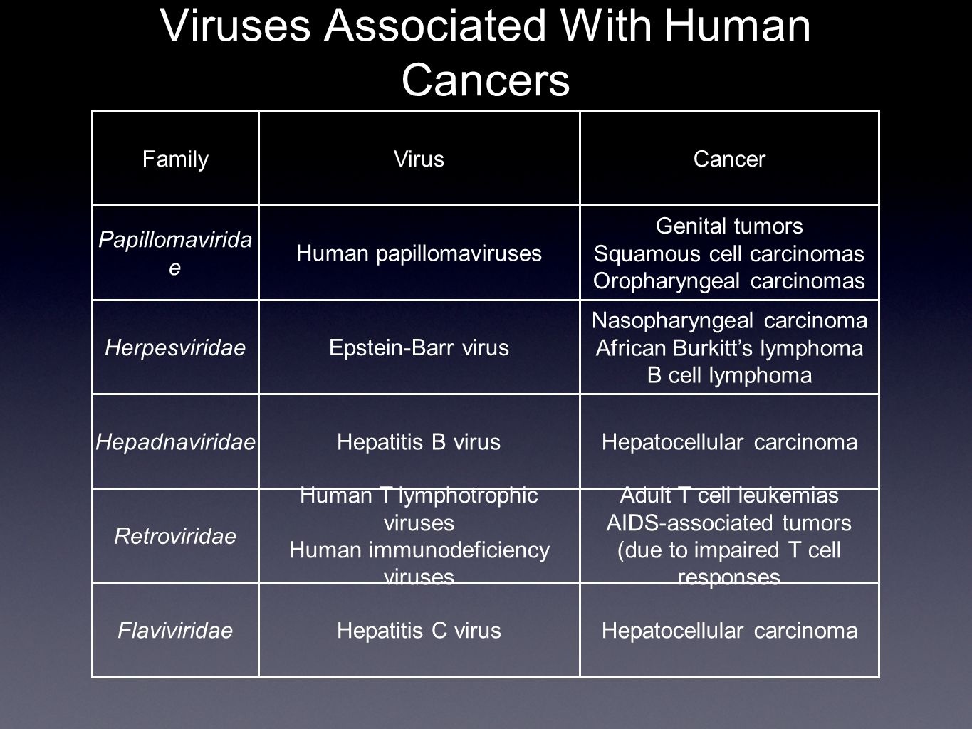 Viruses Associated With Human Cancers