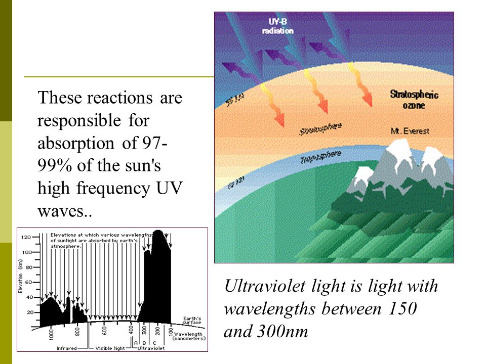 These reactions are responsible for absorption of 97-99% of the sun s high frequency UV waves..