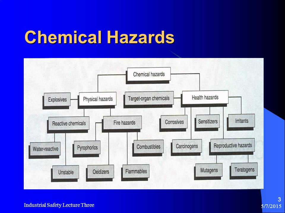 Chemical Hazards Industrial Safety Lecture Three 4/14/2017