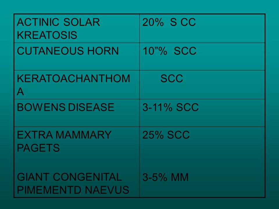 ACTINIC SOLAR KREATOSIS