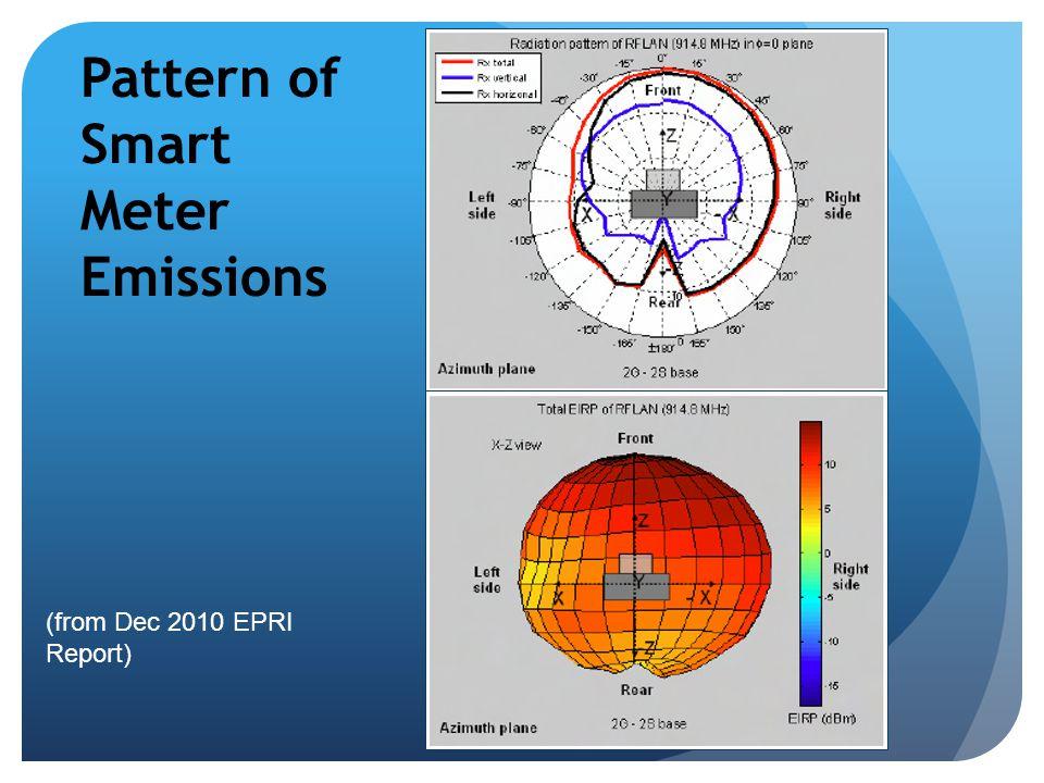 Pattern of Smart Meter Emissions