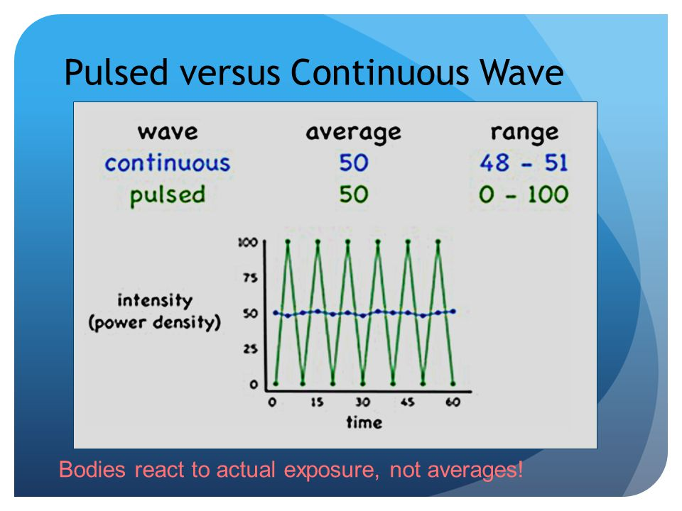 Pulsed versus Continuous Wave