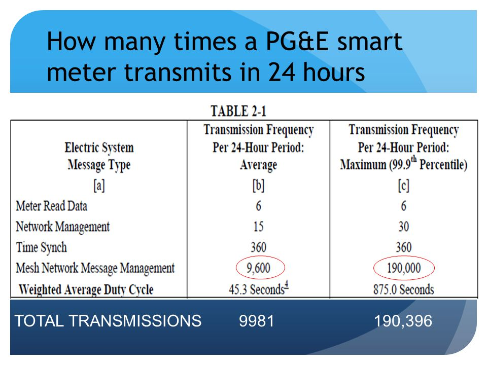 How many times a PG&E smart meter transmits in 24 hours
