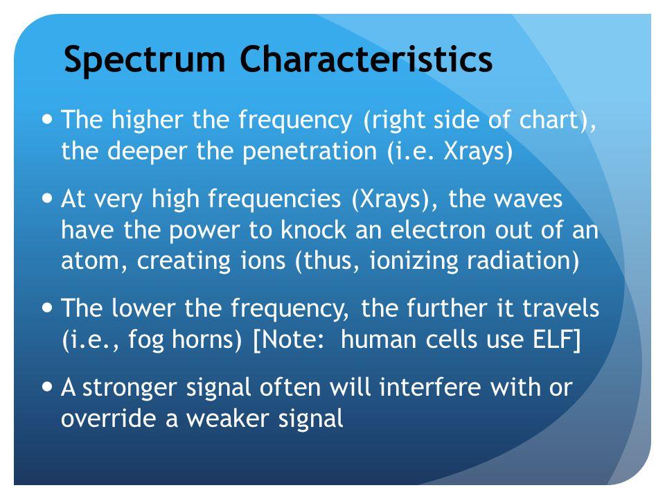 Spectrum Characteristics