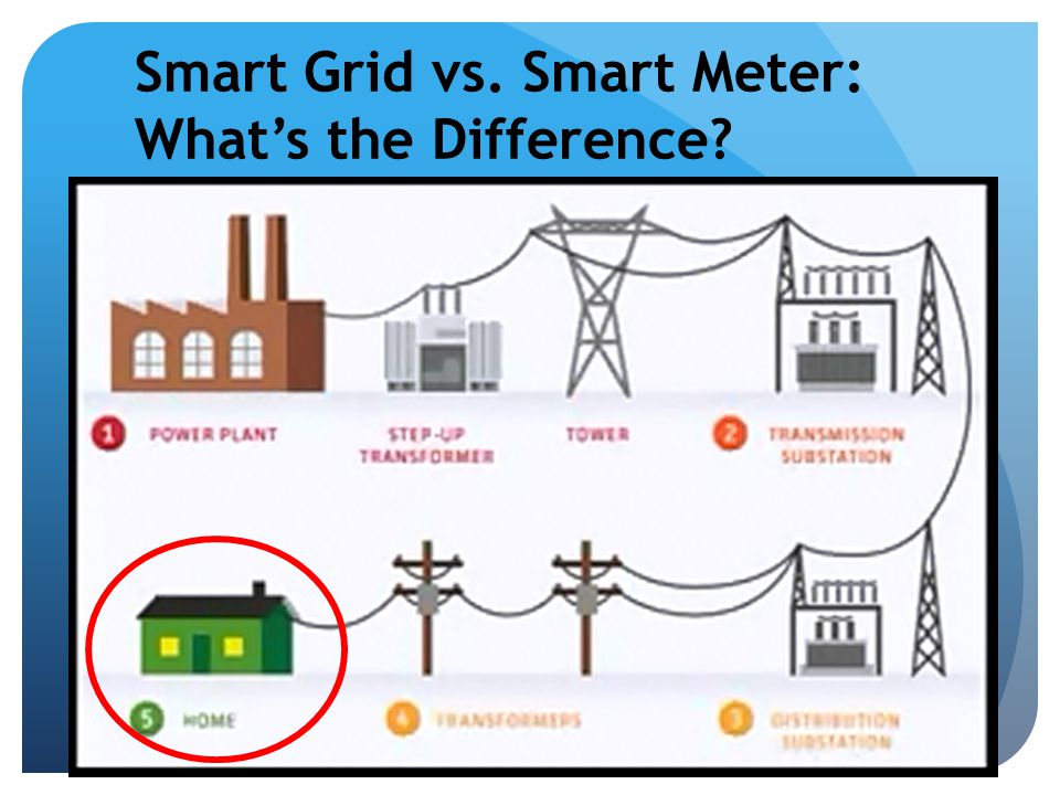 Smart Grid vs. Smart Meter: What's the Difference