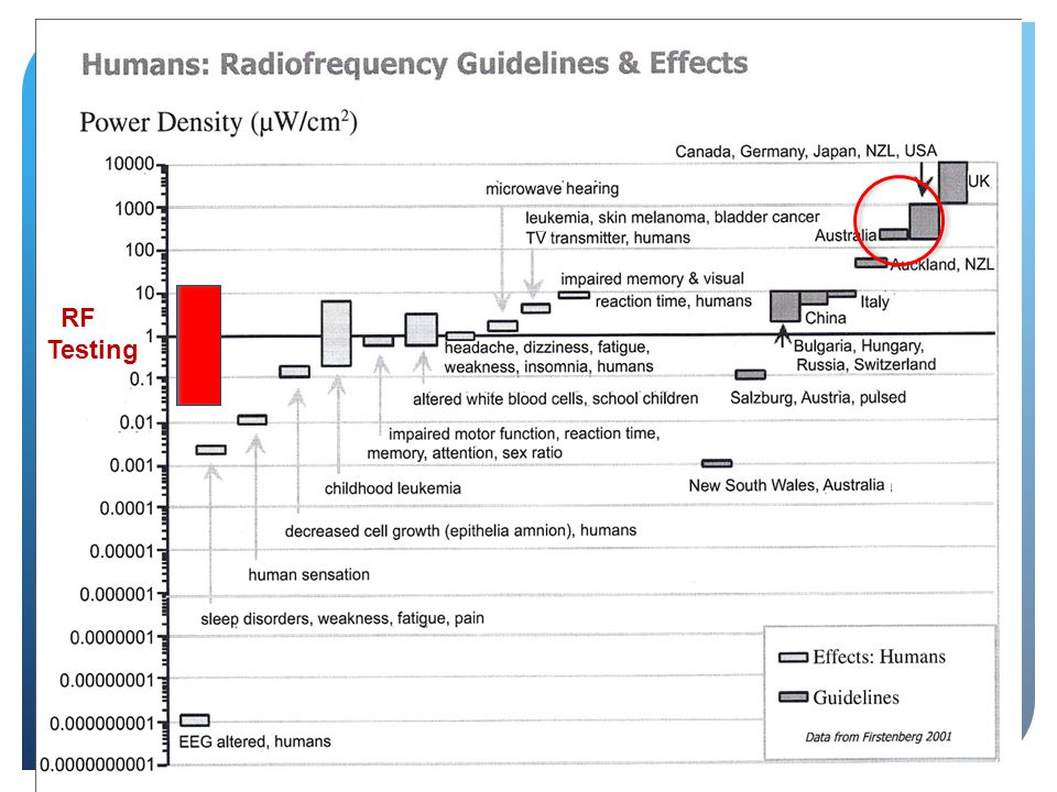 Radio Frequency Guidelines and Effects