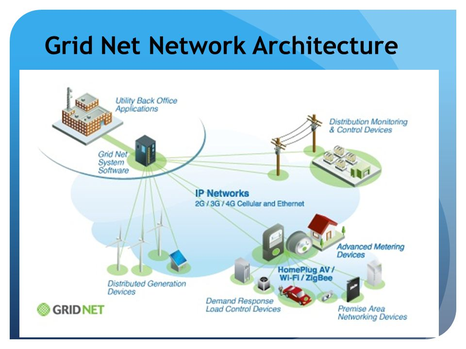 Grid Net Network Architecture