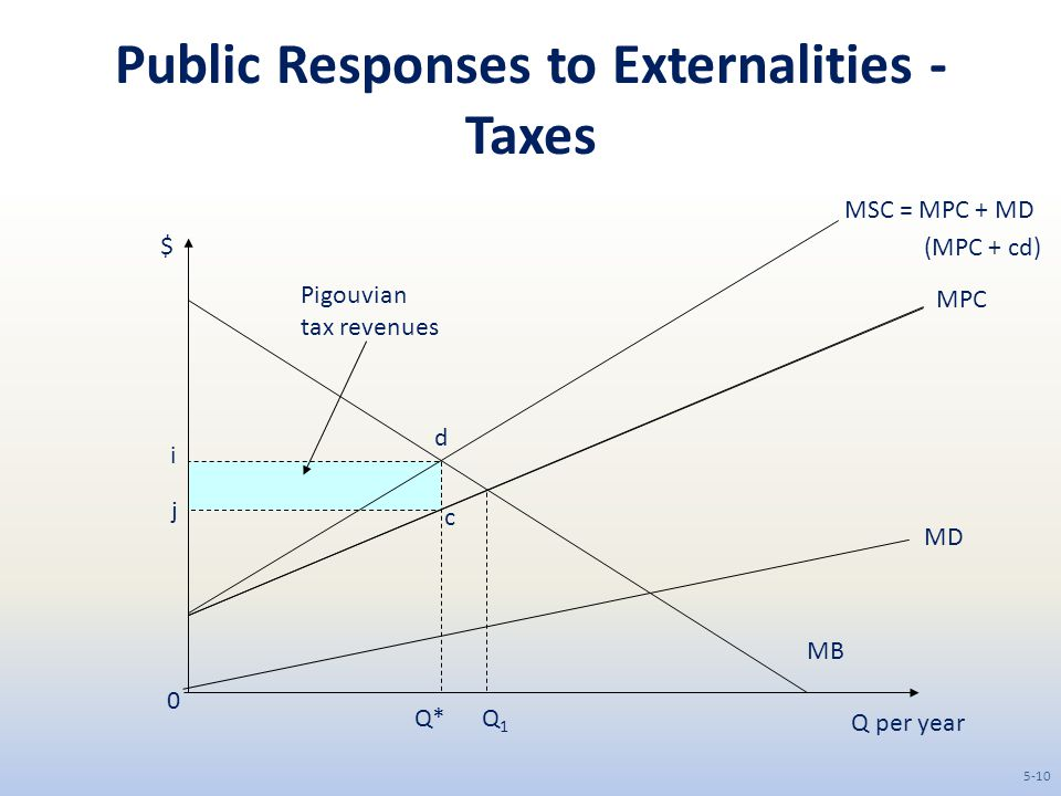 Public Responses to Externalities - Taxes