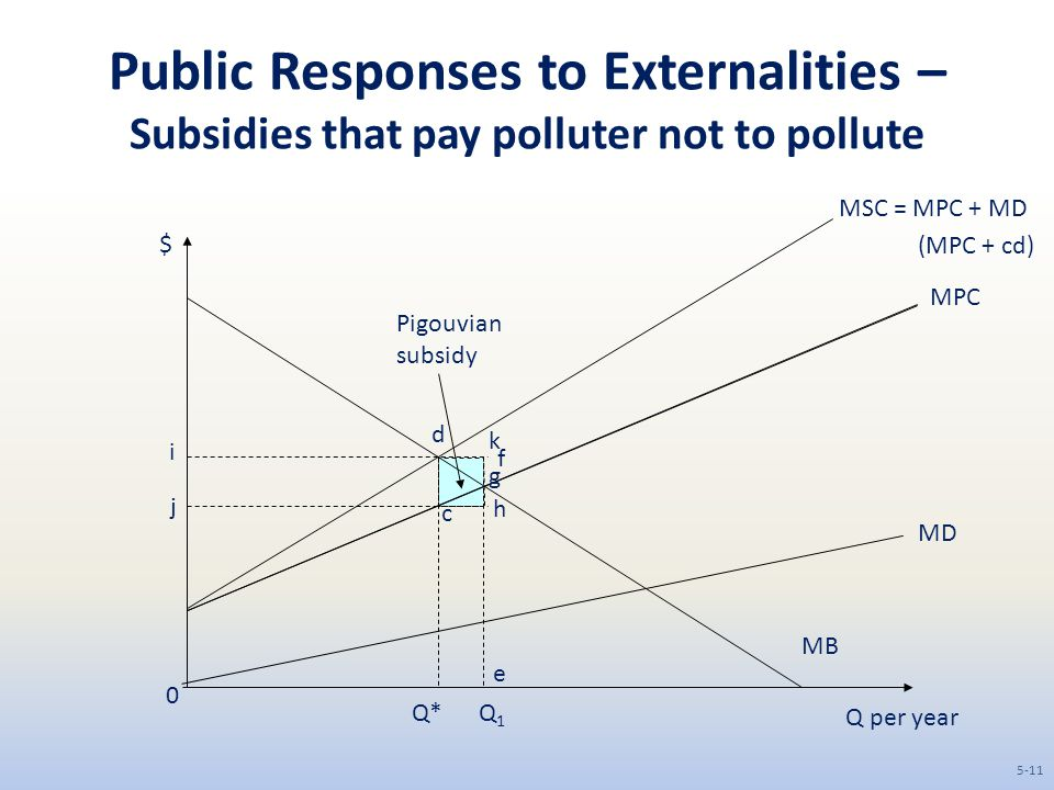 Public Responses to Externalities – Subsidies that pay polluter not to pollute