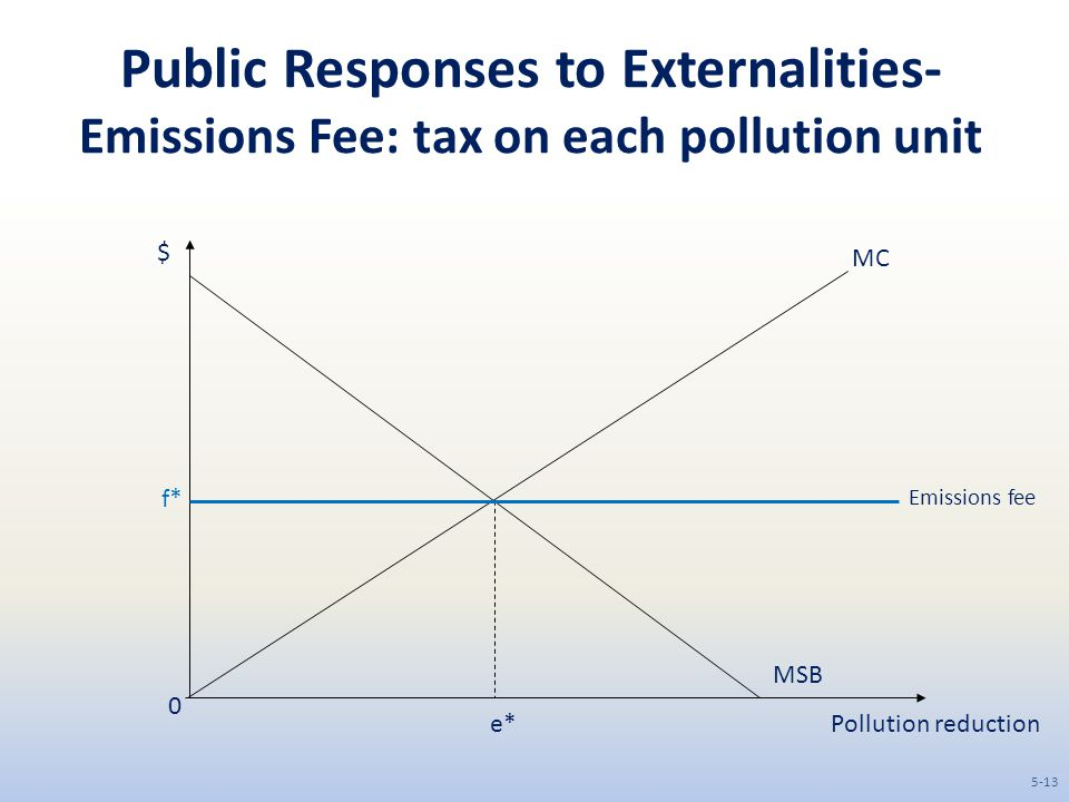 Public Responses to Externalities- Emissions Fee: tax on each pollution unit