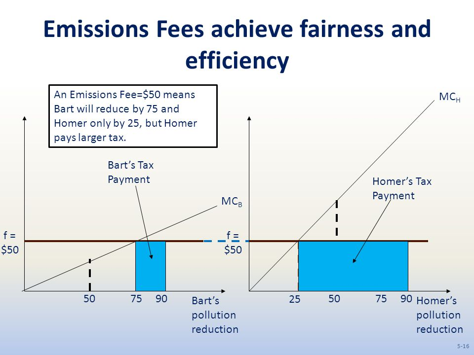 Emissions Fees achieve fairness and efficiency