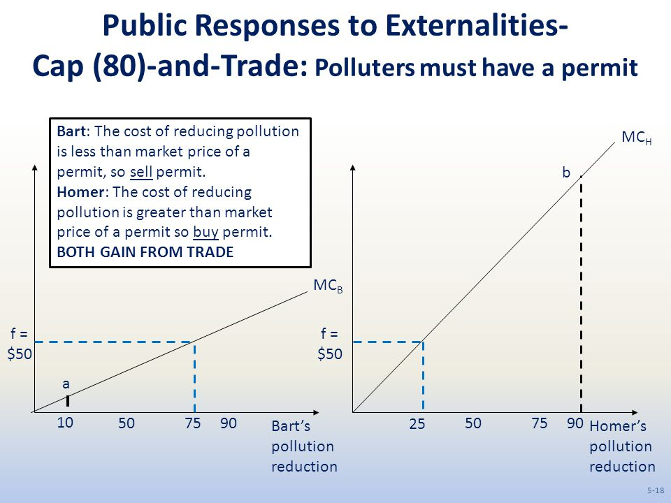 Public Responses to Externalities- Cap (80)-and-Trade: Polluters must have a permit