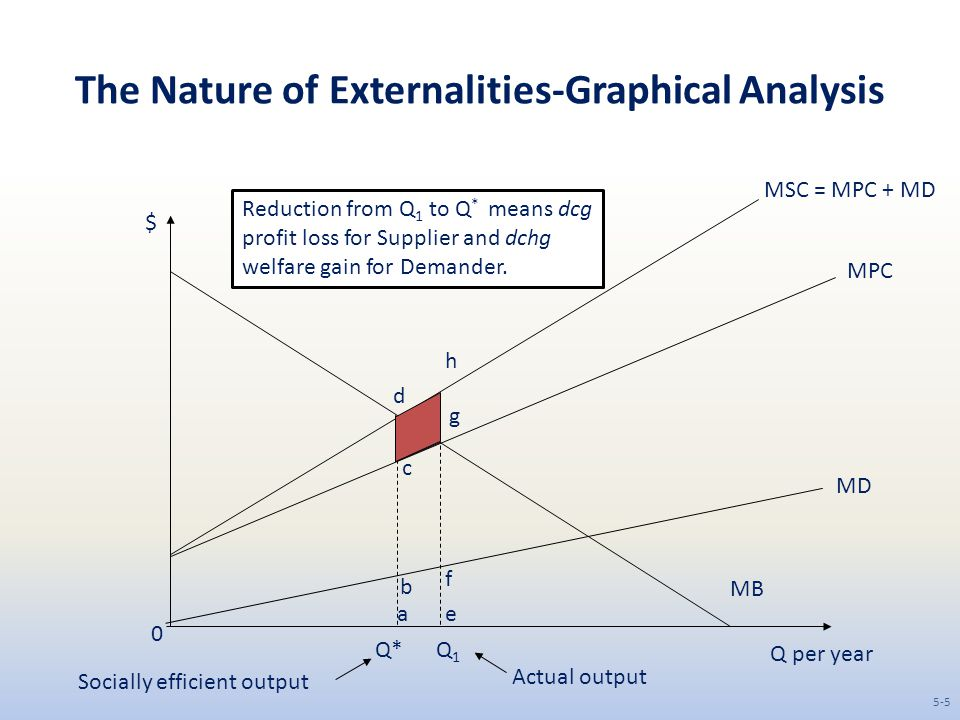 The Nature of Externalities-Graphical Analysis