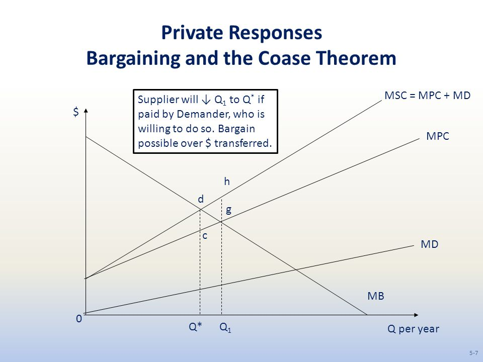Private Responses Bargaining and the Coase Theorem