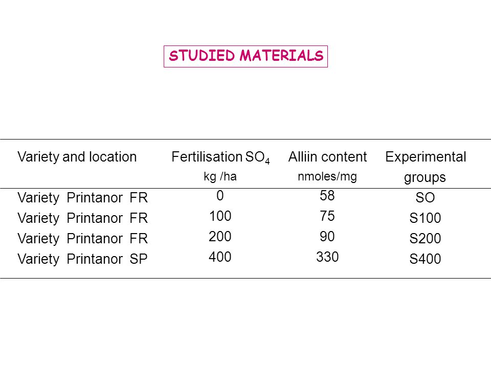 STUDIED MATERIALS Variety and location Variety Printanor FR