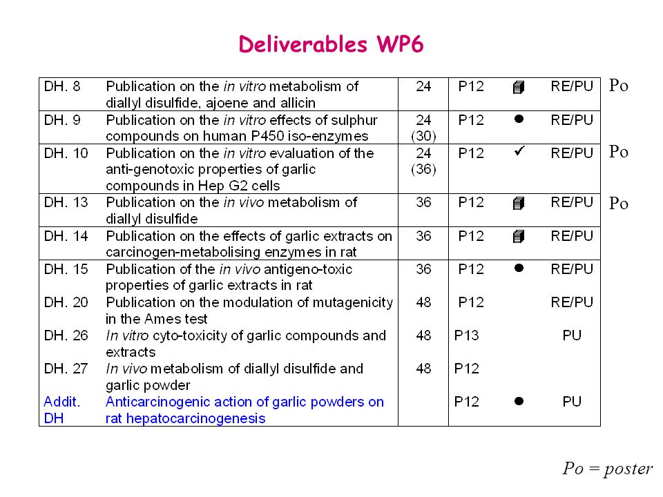 Deliverables WP6 Po Po Po Po = poster