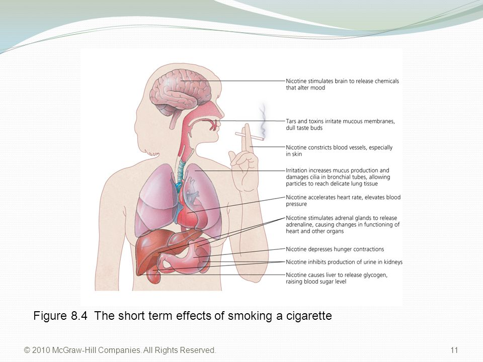 Figure 8.4 The short term effects of smoking a cigarette