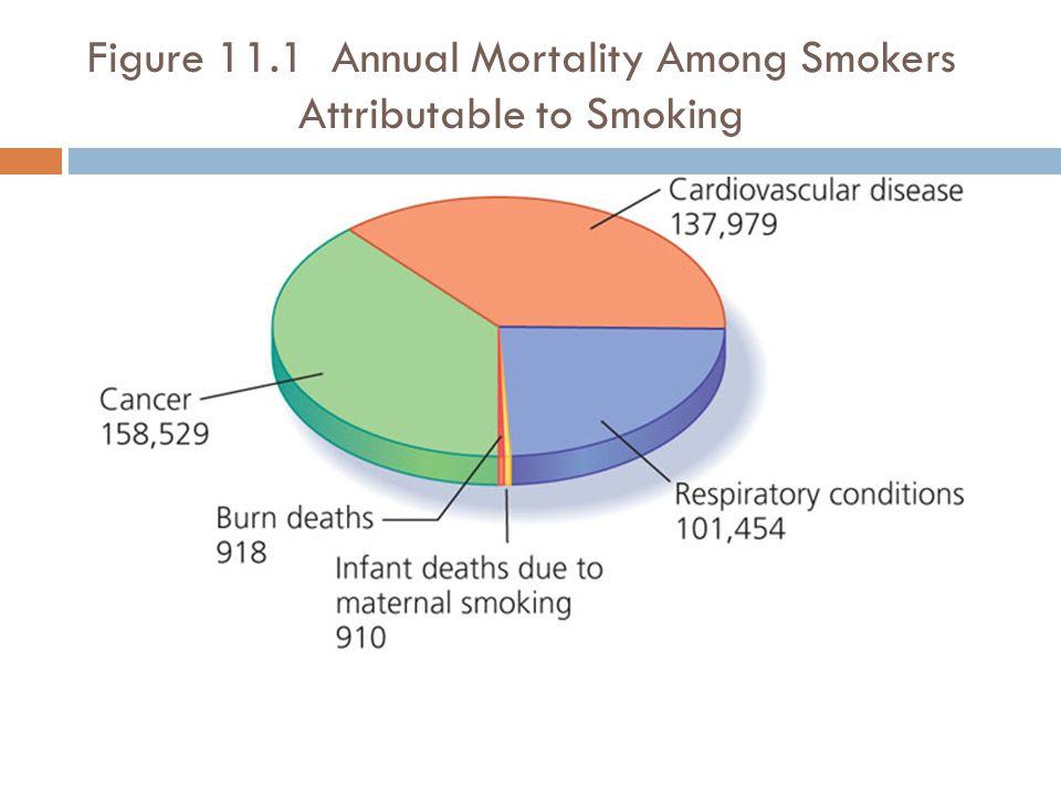 Figure 11.1 Annual Mortality Among Smokers Attributable to Smoking