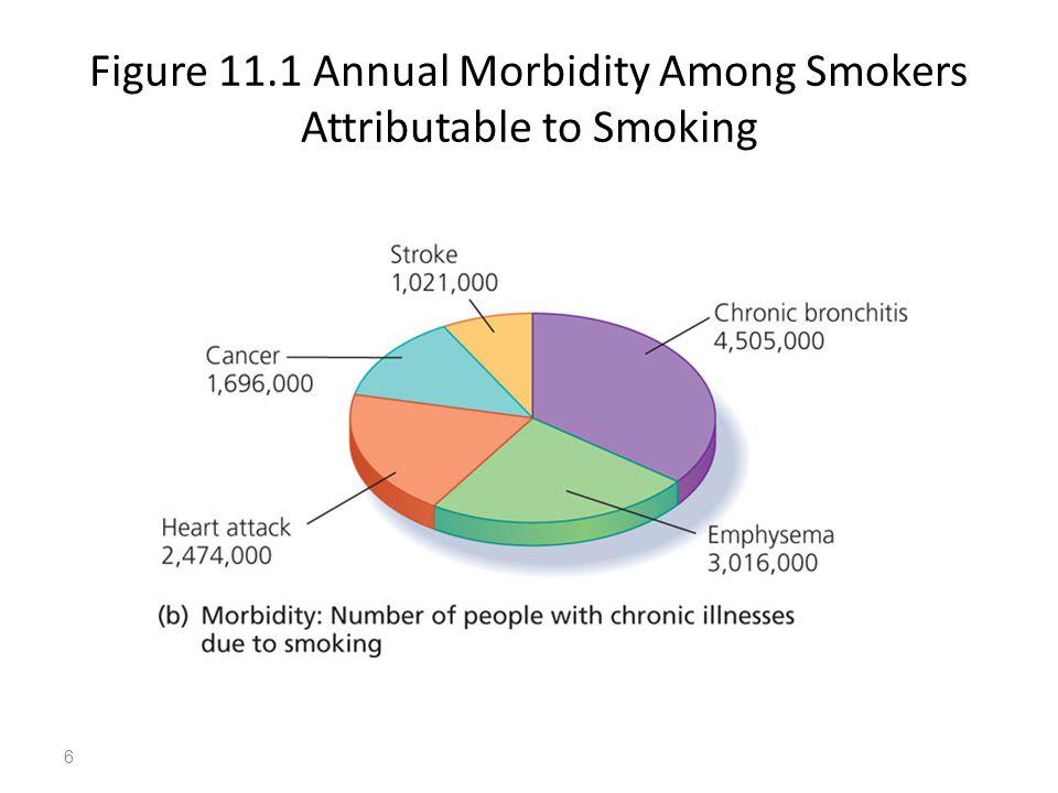 Figure 11.1 Annual Morbidity Among Smokers Attributable to Smoking