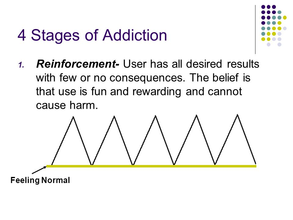 4 Stages of Addiction