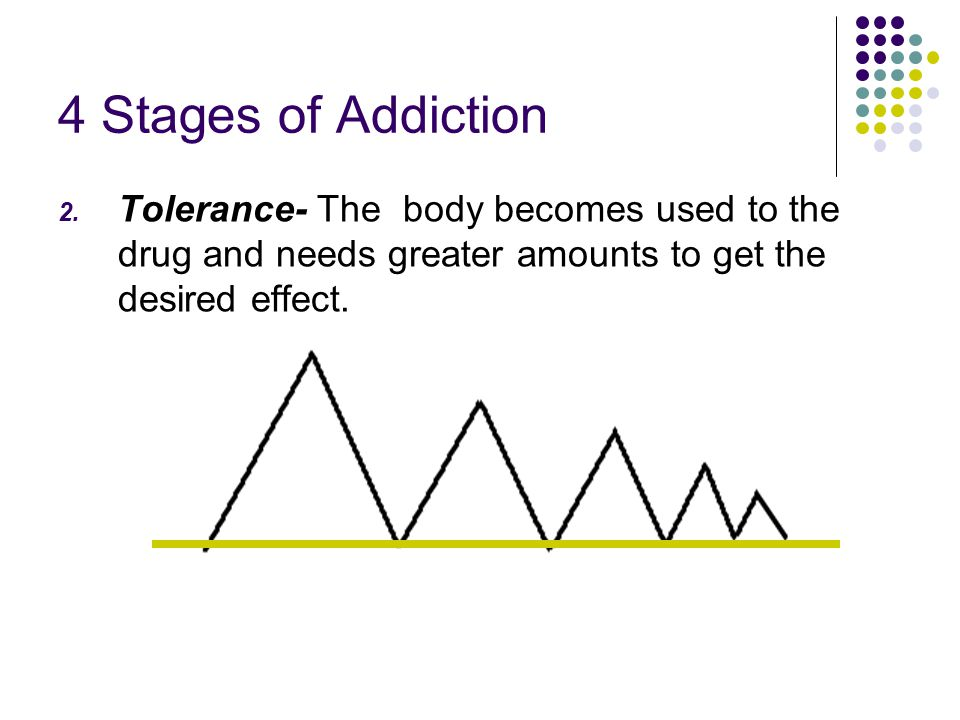 4 Stages of Addiction Tolerance- The body becomes used to the drug and needs greater amounts to get the desired effect.