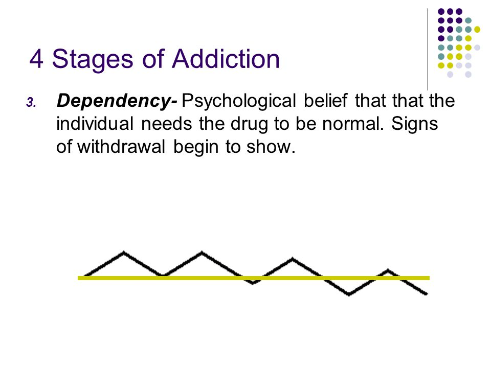 4 Stages of Addiction Dependency- Psychological belief that that the individual needs the drug to be normal.