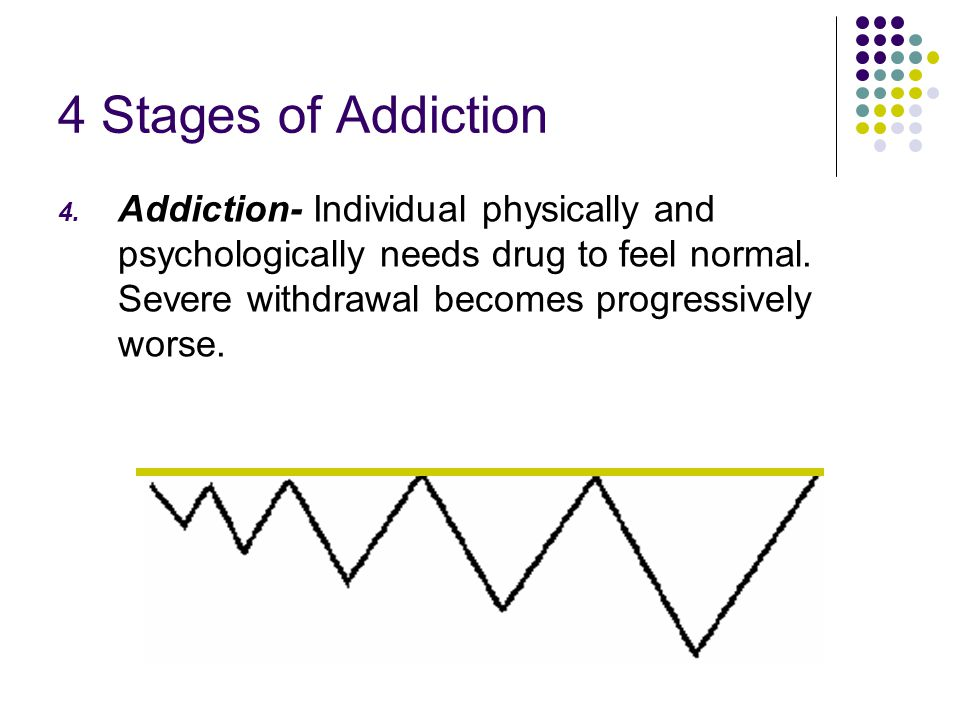 4 Stages of Addiction Addiction- Individual physically and psychologically needs drug to feel normal.