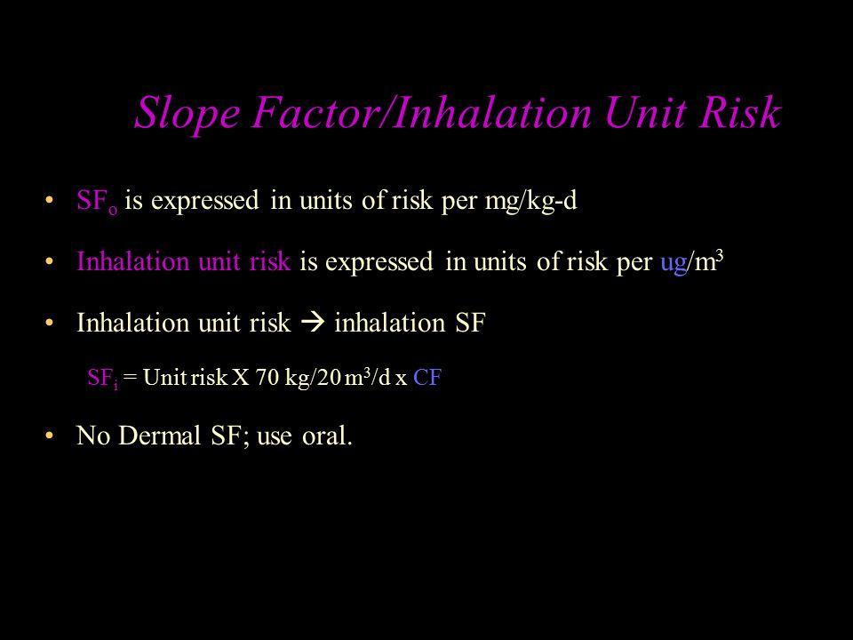 Slope Factor/Inhalation Unit Risk