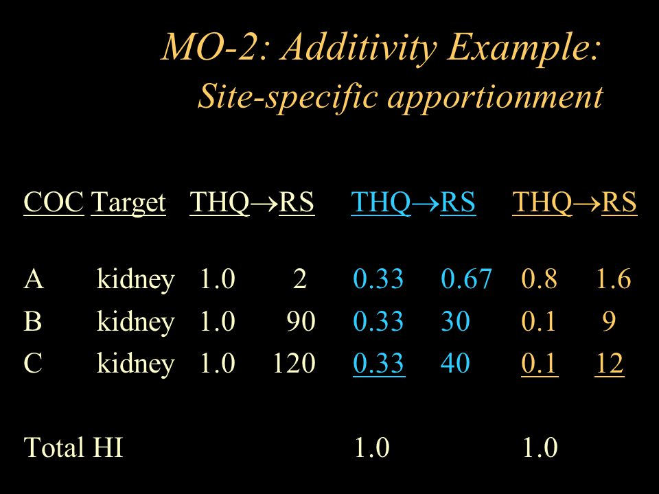 MO-2: Additivity Example: Site-specific apportionment