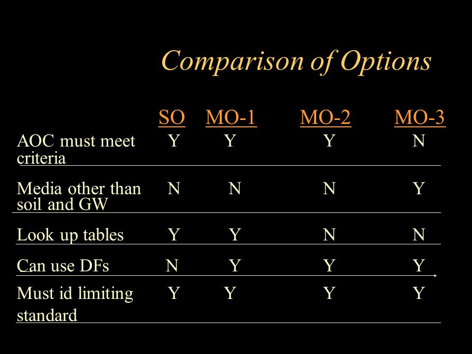 Comparison of Options SO MO-1 MO-2 MO-3 AOC must meet Y Y Y N criteria