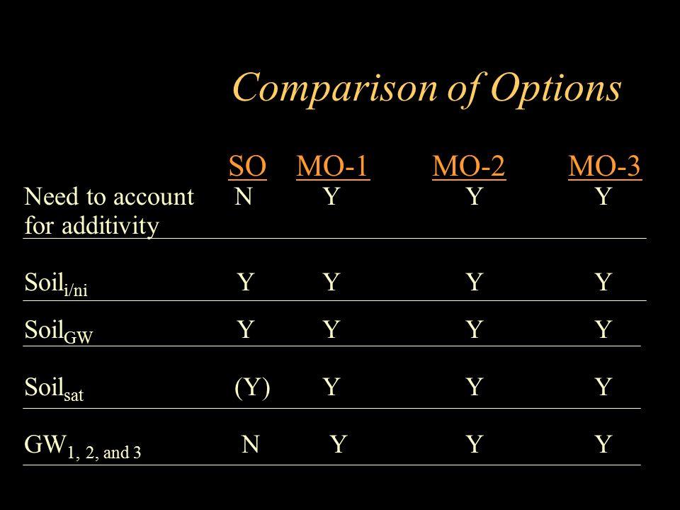 Comparison of Options SO MO-1 MO-2 MO-3 Need to account N Y Y Y