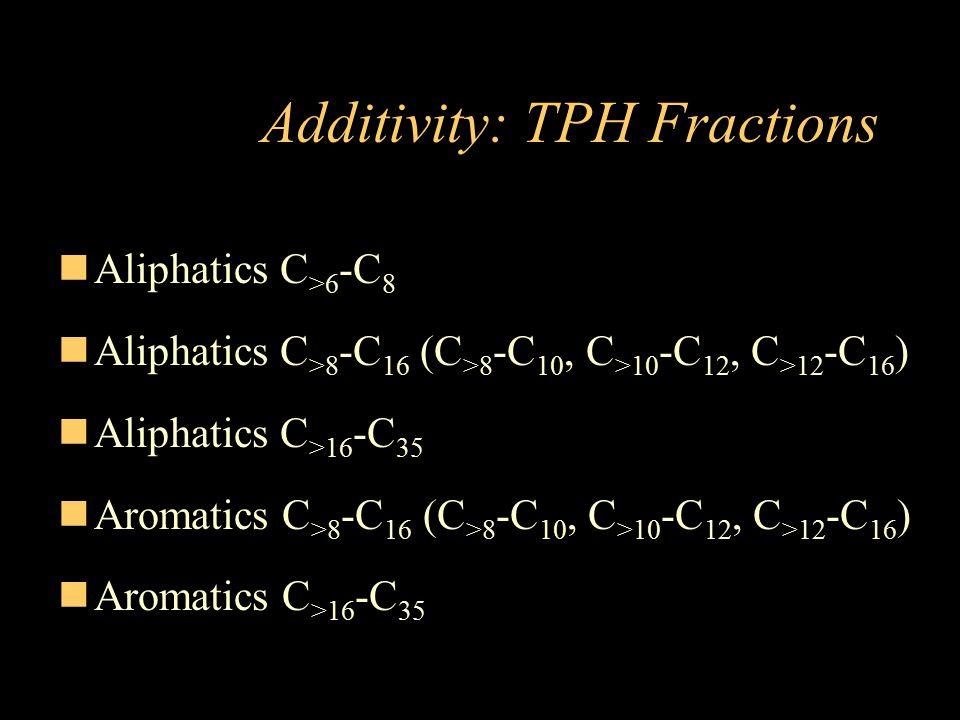 Additivity: TPH Fractions