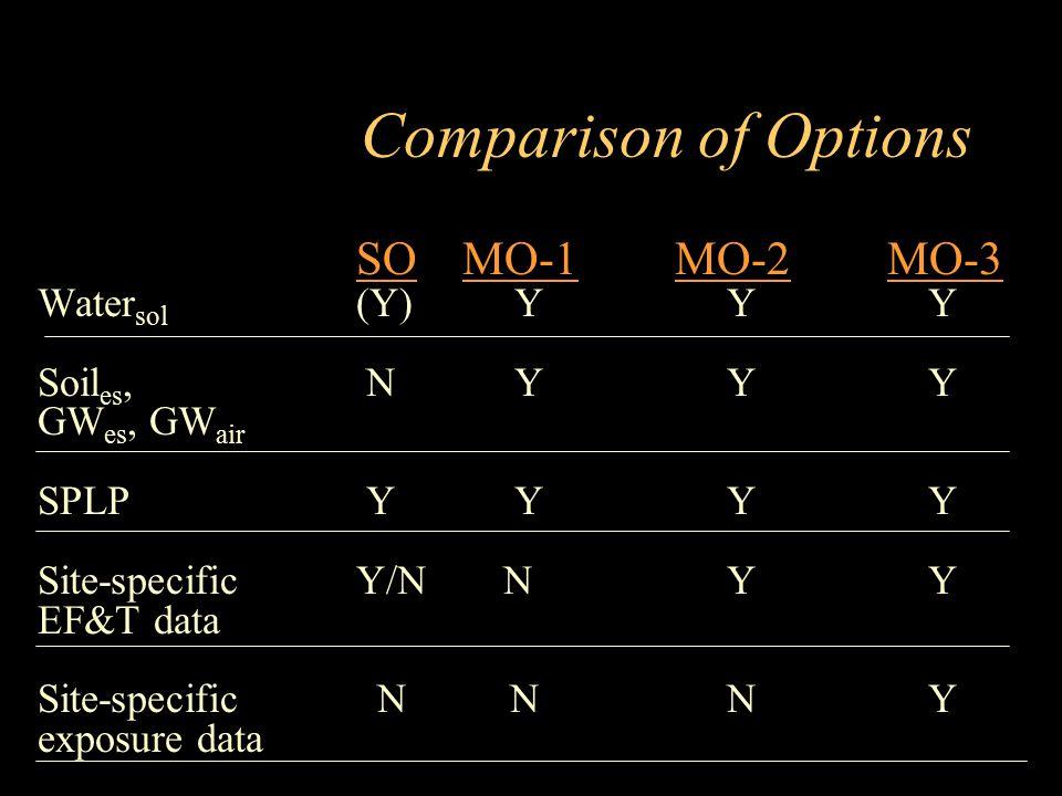 Comparison of Options SO MO-1 MO-2 MO-3 Watersol (Y) Y Y Y