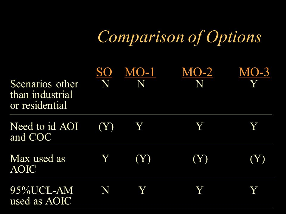 Comparison of Options SO MO-1 MO-2 MO-3 Scenarios other N N N Y