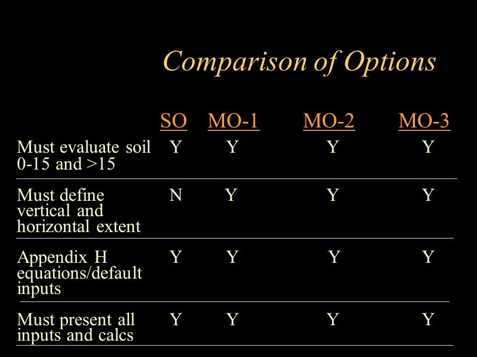 Comparison of Options SO MO-1 MO-2 MO-3 Must evaluate soil Y Y Y Y