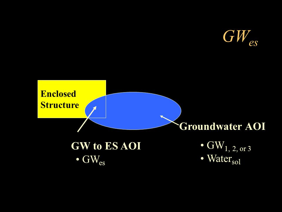 GWes Groundwater AOI GW to ES AOI GW1, 2, or 3 Watersol GWes Enclosed