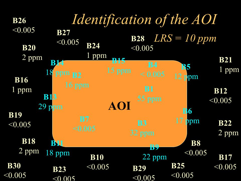 Identification of the AOI LRS = 10 ppm