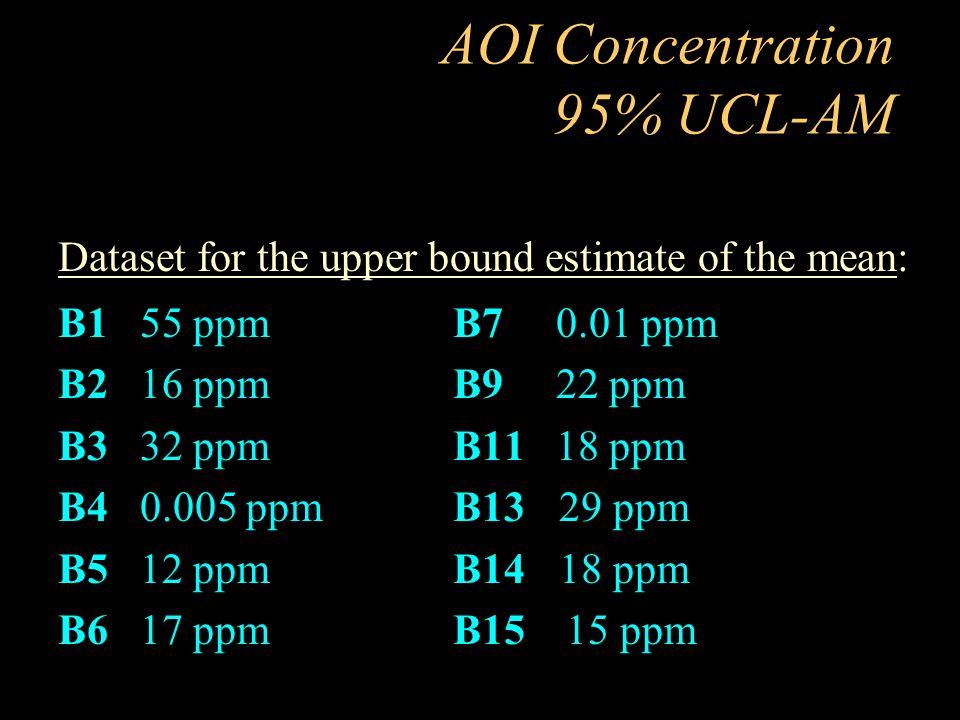AOI Concentration 95% UCL-AM