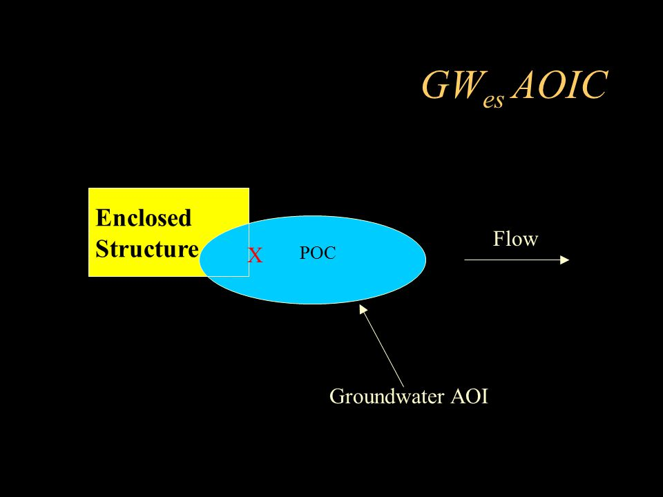 GWes AOIC Enclosed Structure Flow X POC Groundwater AOI
