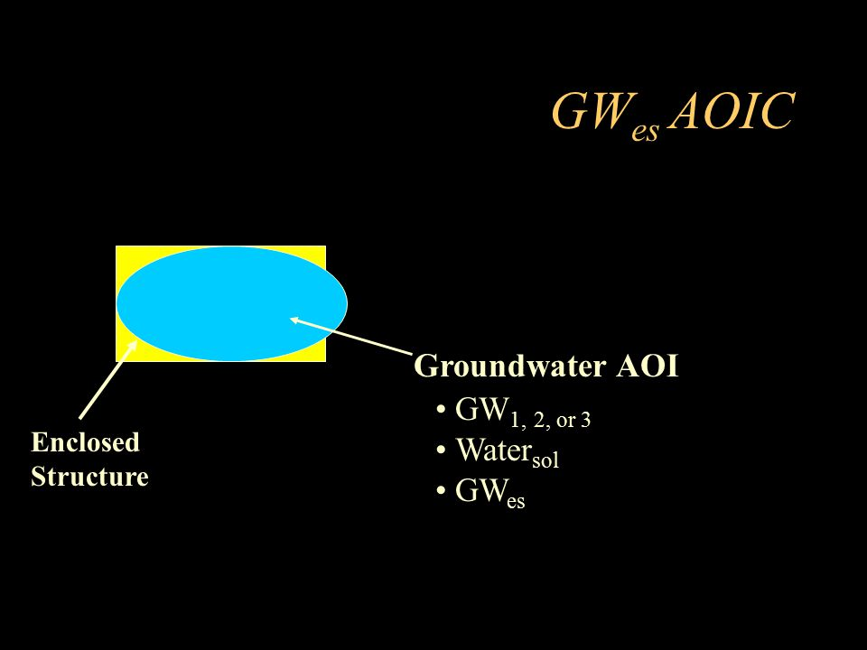 GWes AOIC Groundwater AOI GW1, 2, or 3 Watersol GWes Enclosed