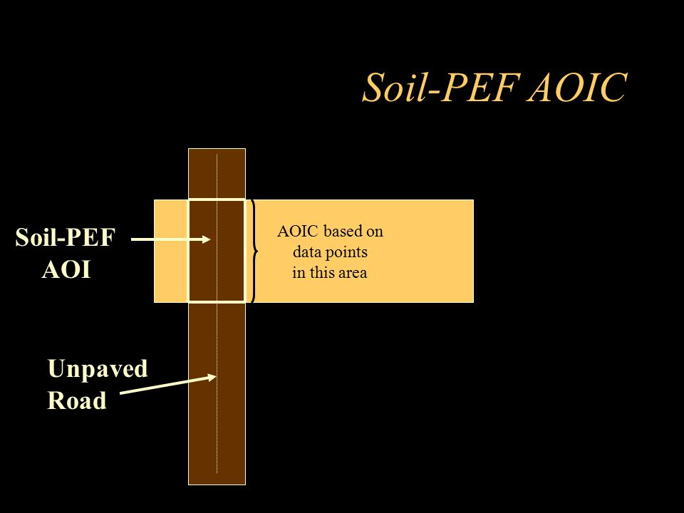 Soil-PEF AOIC Soil-PEF AOI Unpaved Road AOIC based on data points